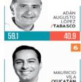 Mauricio Vila, de los gobernadores mejor evaluados