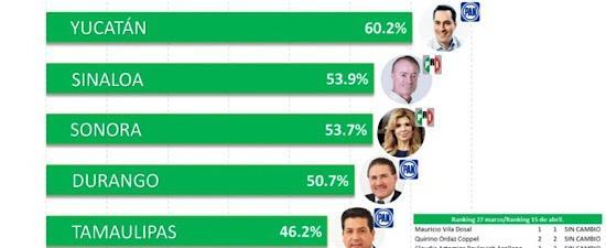 Vila, el mejor gobernador del país