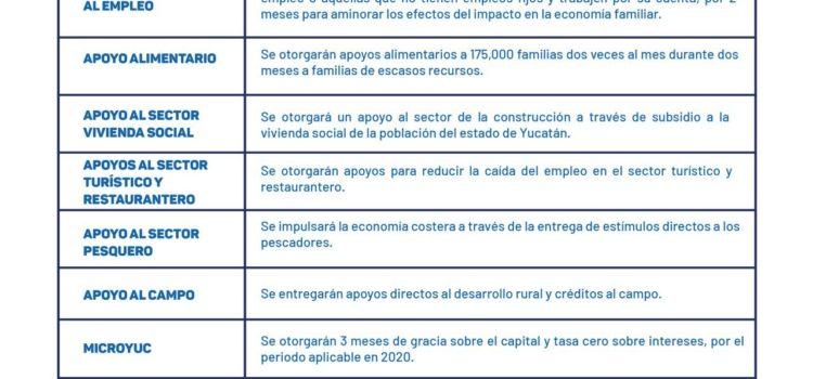 El Plan de Apoyo e Incentivos Económicos para las Familias y Empresas de Yucatán ofrecería estímulos fiscales y apoyos a diversos sectores económicos