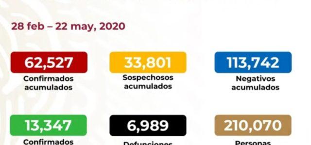 En México ya son 6,989 muertes por Covid-19 y 62,527 contagiados
