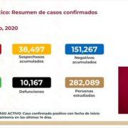 México rebasa las 10 mil muertes por COVID-19; suman 93 mil 435 casos acumulados