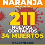Yucatán a causa del Covid-19 tiene: 12 mil 033 positivos, 9,576 recuperados y 1, 496 defunciones