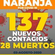 Yucatán continuará en el semáforo naranja: hoy, 137 nuevos casos y 28 decesos por Coronavirus